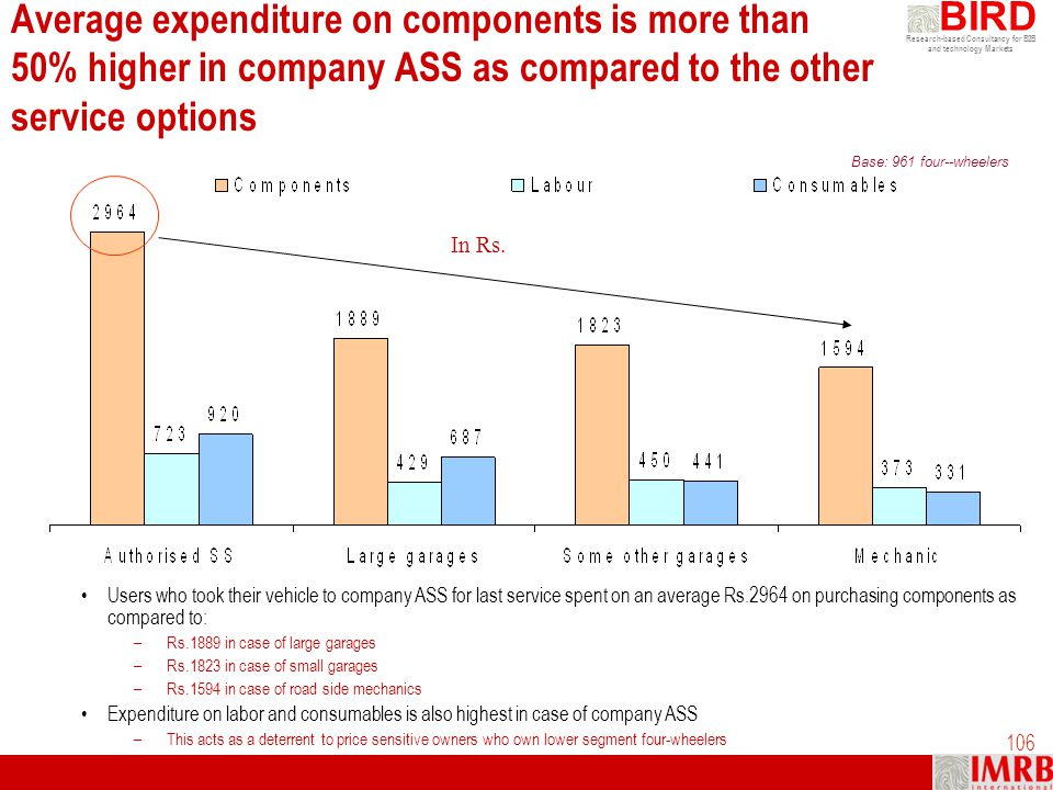 Average expenditure on components is more than 50% higher in company ASS as compared to the other service options