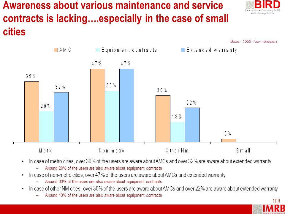 Awareness about various maintenance and service contracts is lacking…