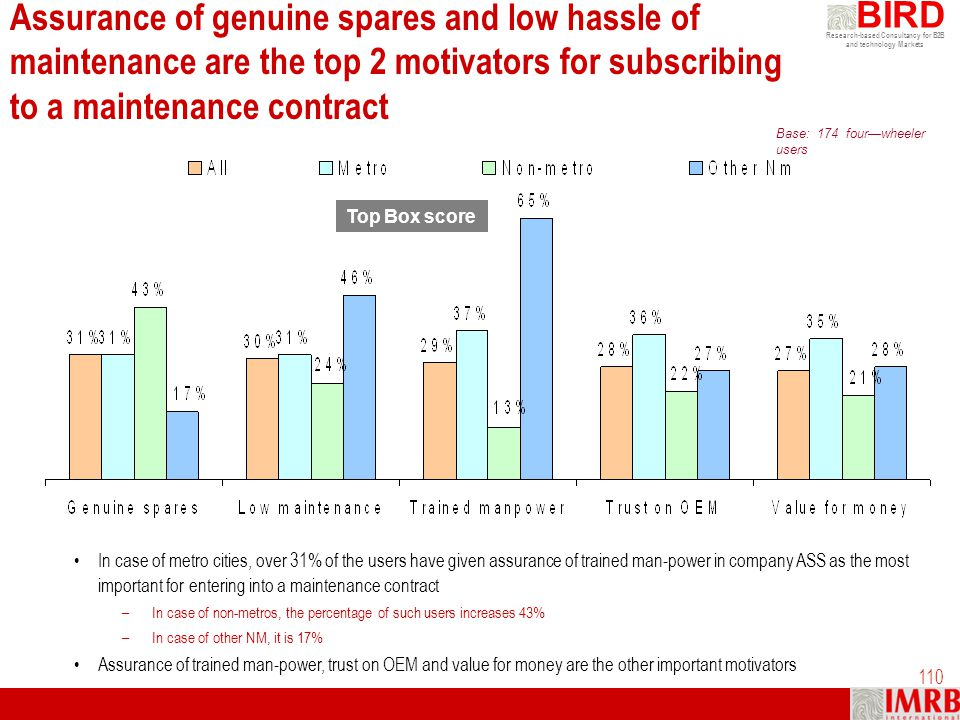 Assurance of genuine spares and low hassle of maintenance are the top 2 motivators for subscribing to a maintenance contract