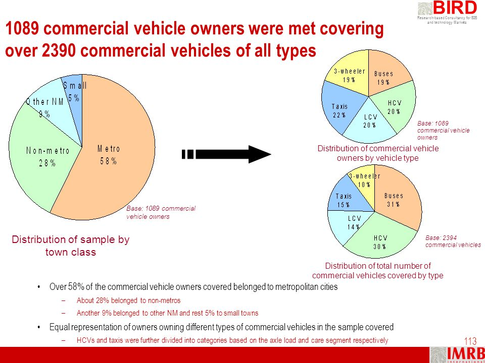 1089 commercial vehicle owners were met covering over 2390 commercial vehicles of all types