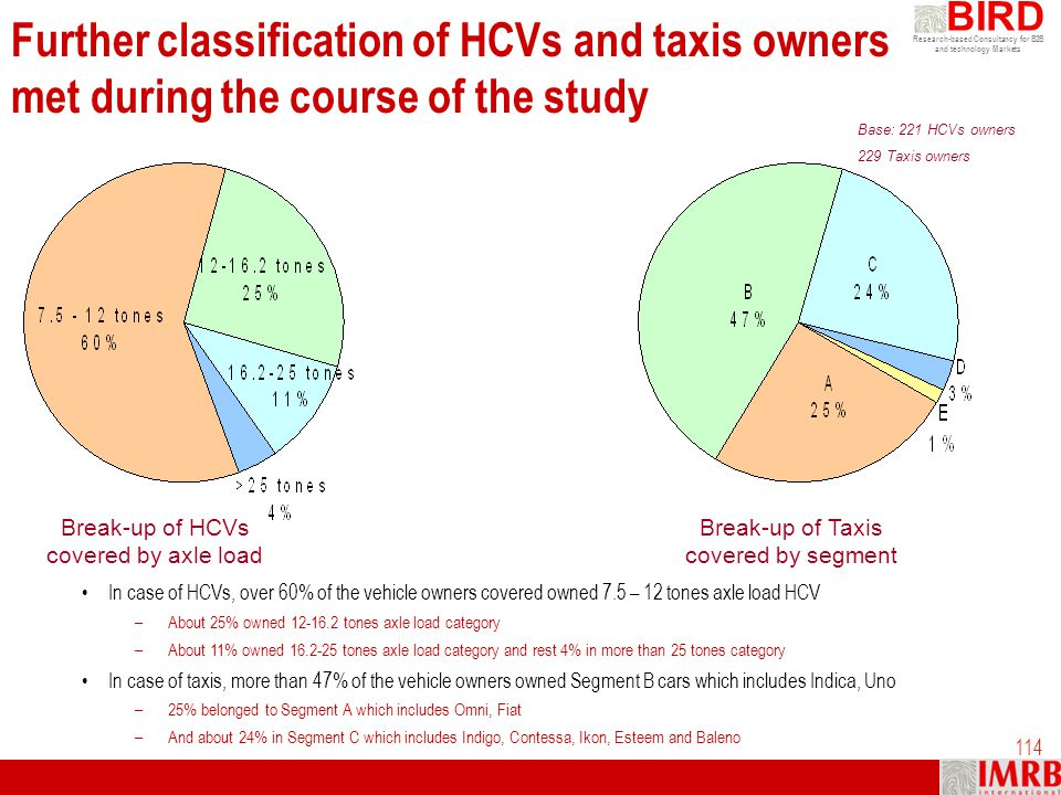 Further classification of HCVs and taxis owners met during the course of the study
