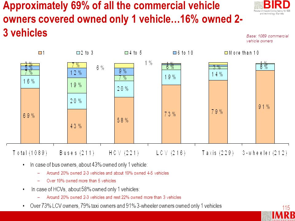 Approximately 69% of all the commercial vehicle owners covered owned only 1 vehicle…16% owned 2-3 vehicles