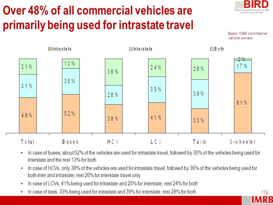 Over 48% of all commercial vehicles are primarily being used for intrastate travel