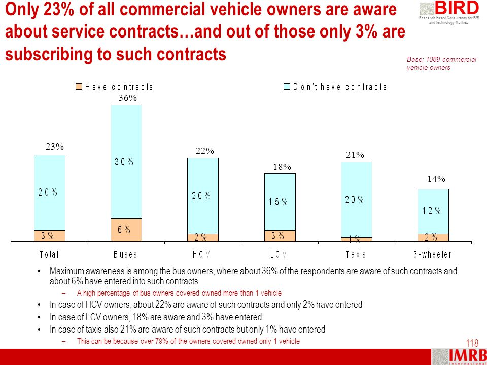 Only 23% of all commercial vehicle owners are aware about service contracts…and out of those only 3% are subscribing to such contracts
