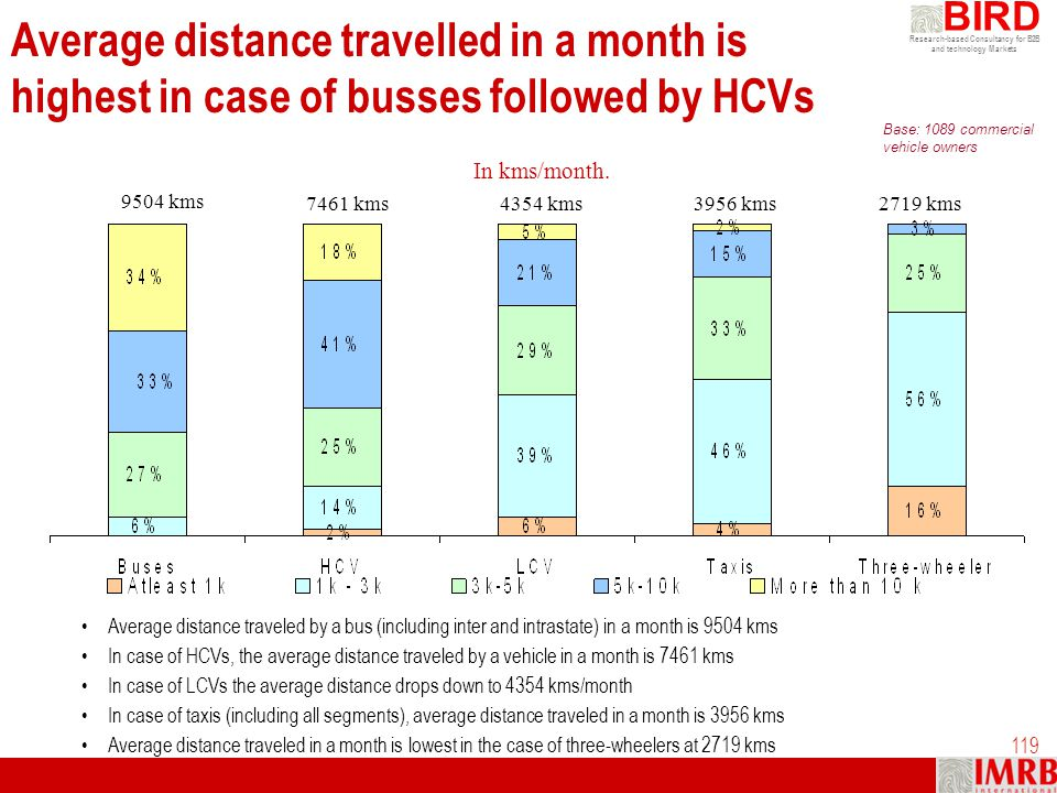 Average distance travelled in a month is highest in case of busses followed by HCVs