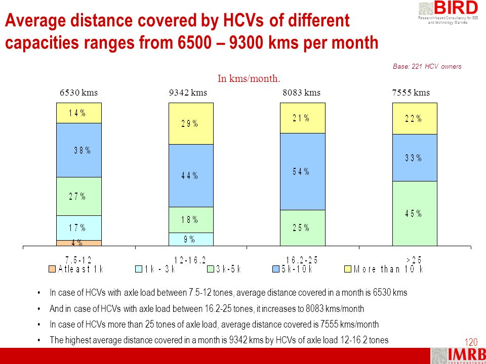 Average distance covered by HCVs of different capacities ranges from 6500 – 9300 kms per month