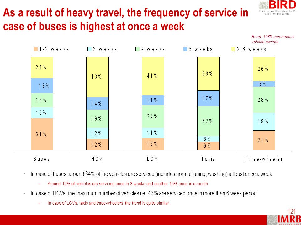 As a result of heavy travel, the frequency of service in case of buses is highest at once a week