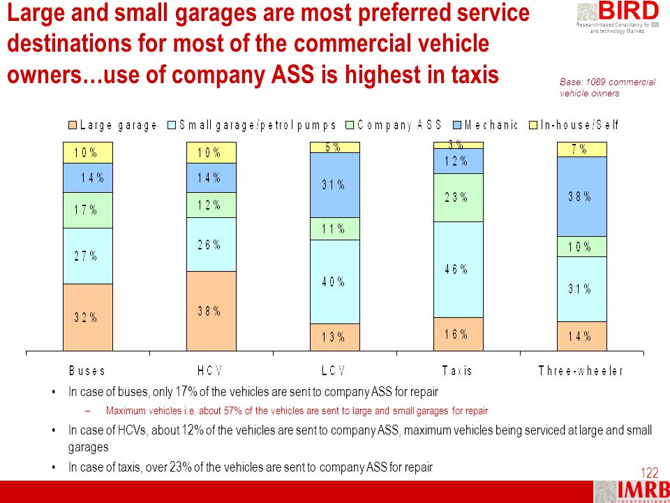 Large and small garages are most preferred service destinations for most of the commercial vehicle owners…use of company ASS is highest in taxis