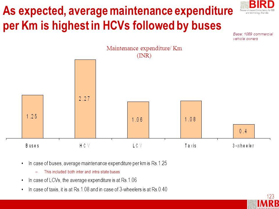Maintenance expenditure/ Km (INR)