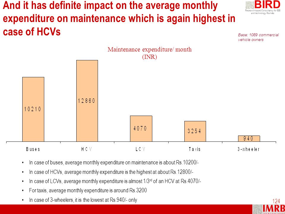 Maintenance expenditure/ month (INR)