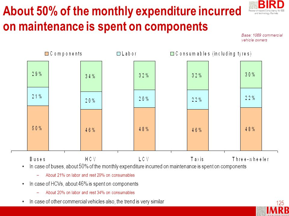 About 50% of the monthly expenditure incurred on maintenance is spent on components