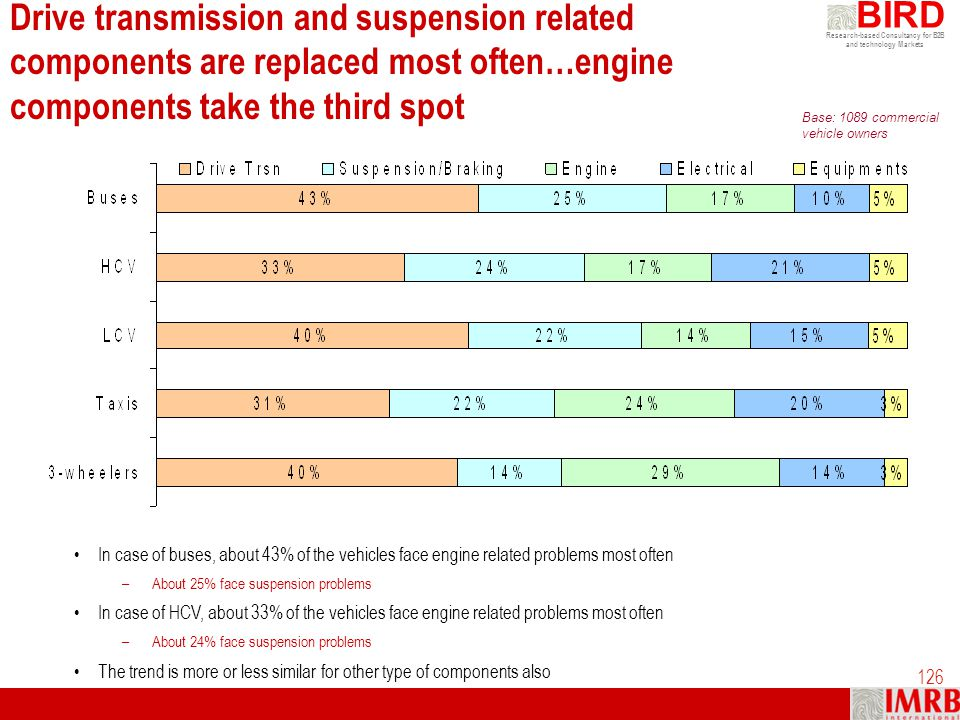 Drive transmission and suspension related components are replaced most often…engine components take the third spot