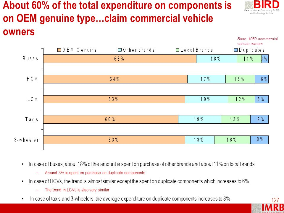 About 60% of the total expenditure on components is on OEM genuine type…claim commercial vehicle owners