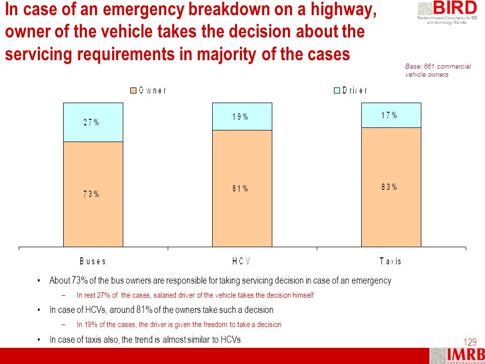 In case of an emergency breakdown on a highway, owner of the vehicle takes the decision about the servicing requirements in majority of the cases