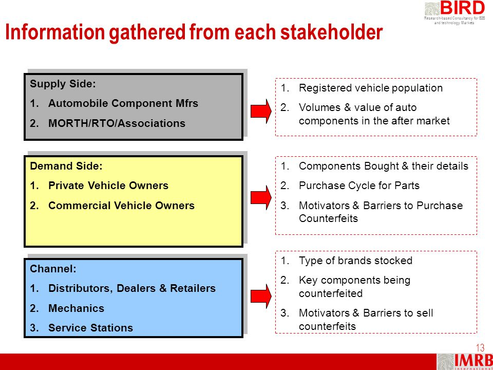 Information gathered from each stakeholder