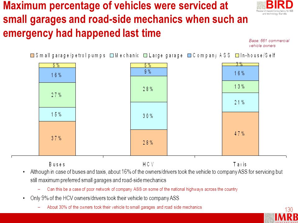 Maximum percentage of vehicles were serviced at small garages and road-side mechanics when such an emergency had happened last time