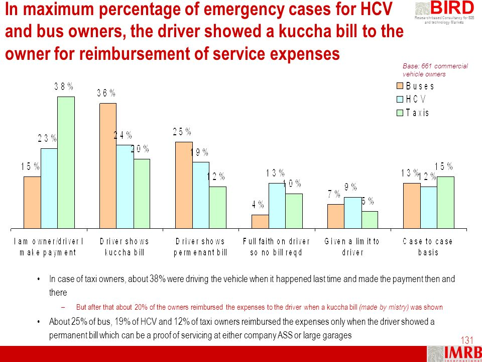 In maximum percentage of emergency cases for HCV and bus owners, the driver showed a kuccha bill to the owner for reimbursement of service expenses