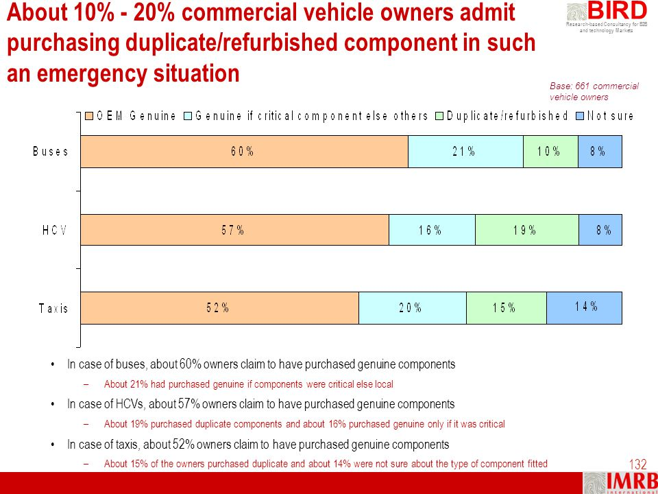 About 10% - 20% commercial vehicle owners admit purchasing duplicate/refurbished component in such an emergency situation