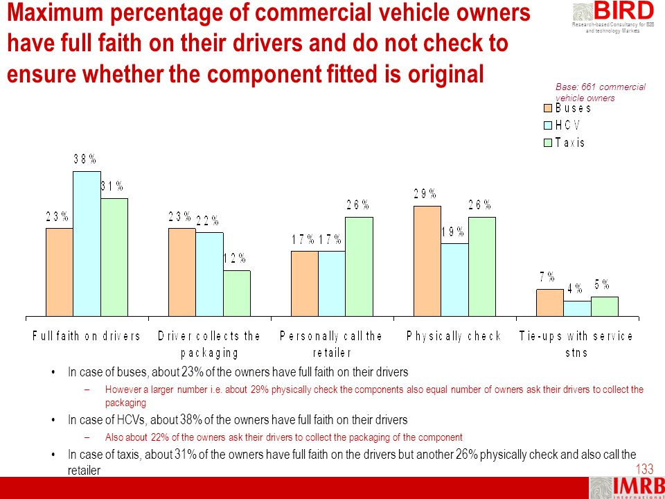 Maximum percentage of commercial vehicle owners have full faith on their drivers and do not check to ensure whether the component fitted is original