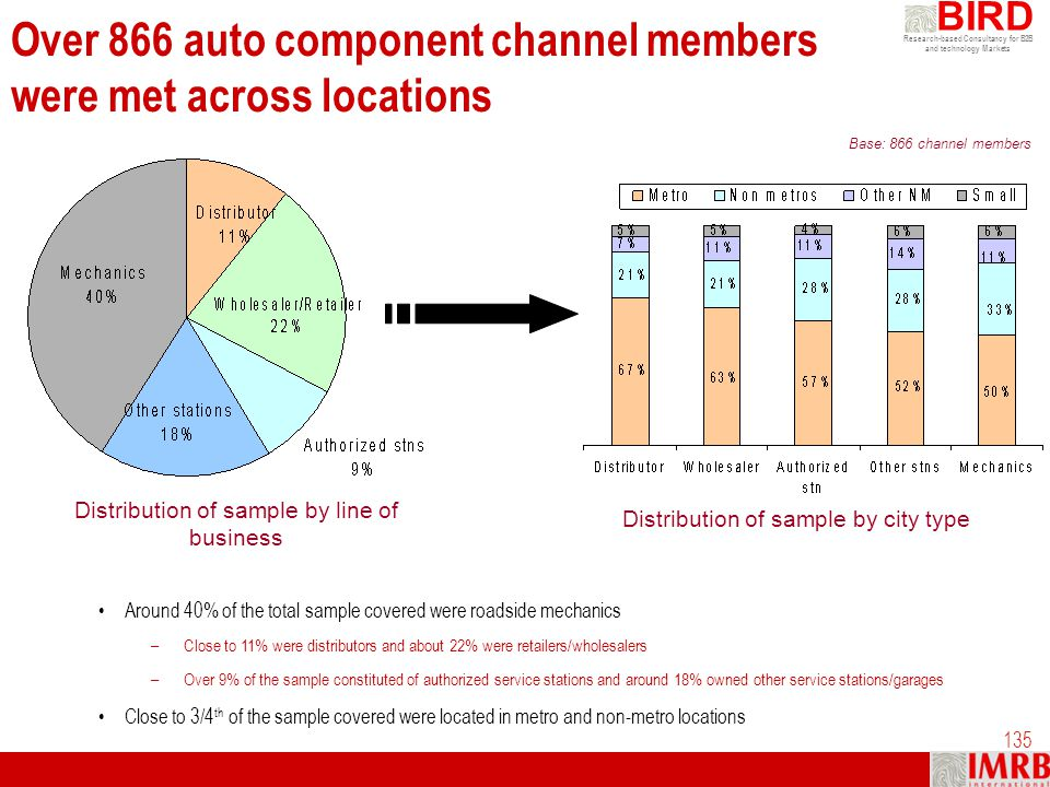 Over 866 auto component channel members were met across locations