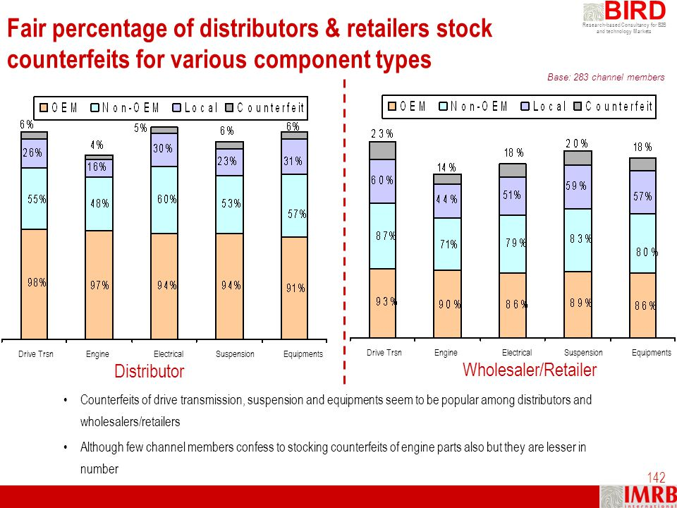 Fair percentage of distributors & retailers stock counterfeits for various component types