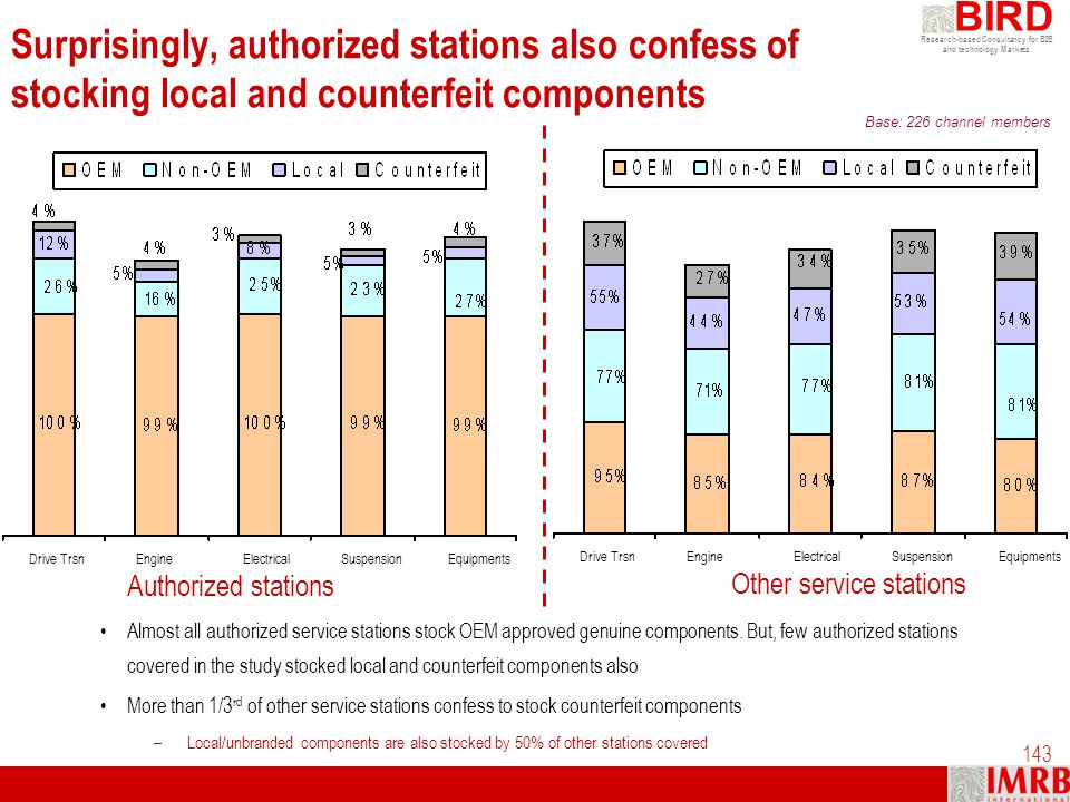 Surprisingly, authorized stations also confess of stocking local and counterfeit components