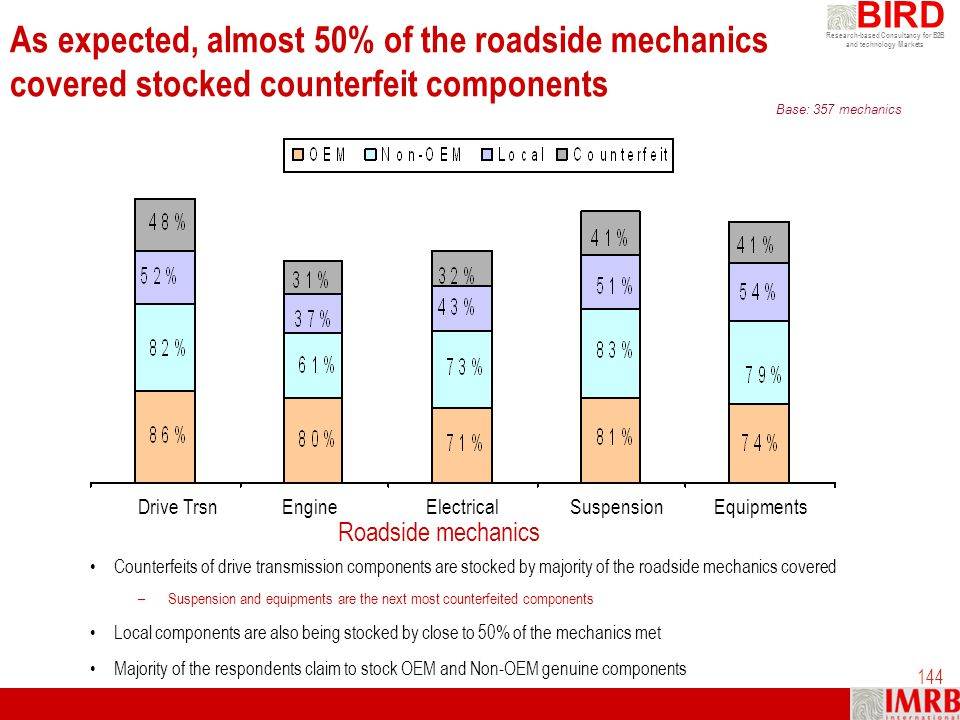 As expected, almost 50% of the roadside mechanics covered stocked counterfeit components