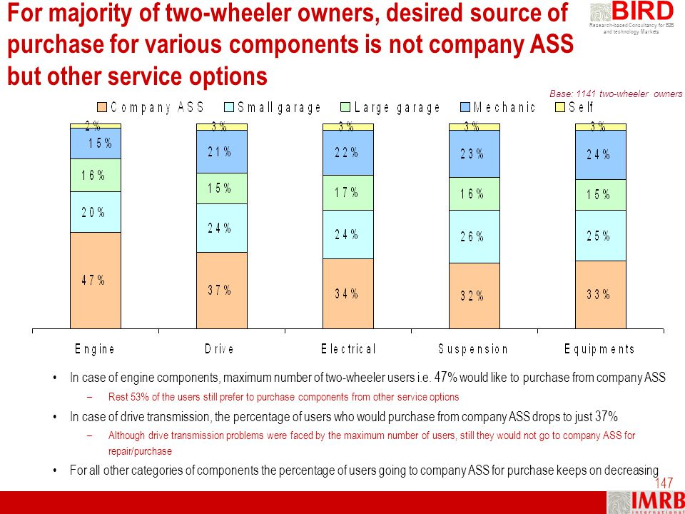 For majority of two-wheeler owners, desired source of purchase for various components is not company ASS but other service options