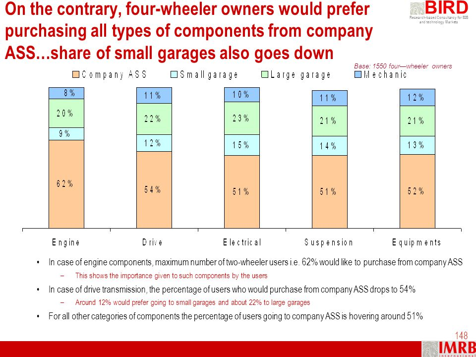 On the contrary, four-wheeler owners would prefer purchasing all types of components from company ASS…share of small garages also goes down