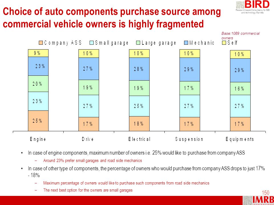 Choice of auto components purchase source among commercial vehicle owners is highly fragmented