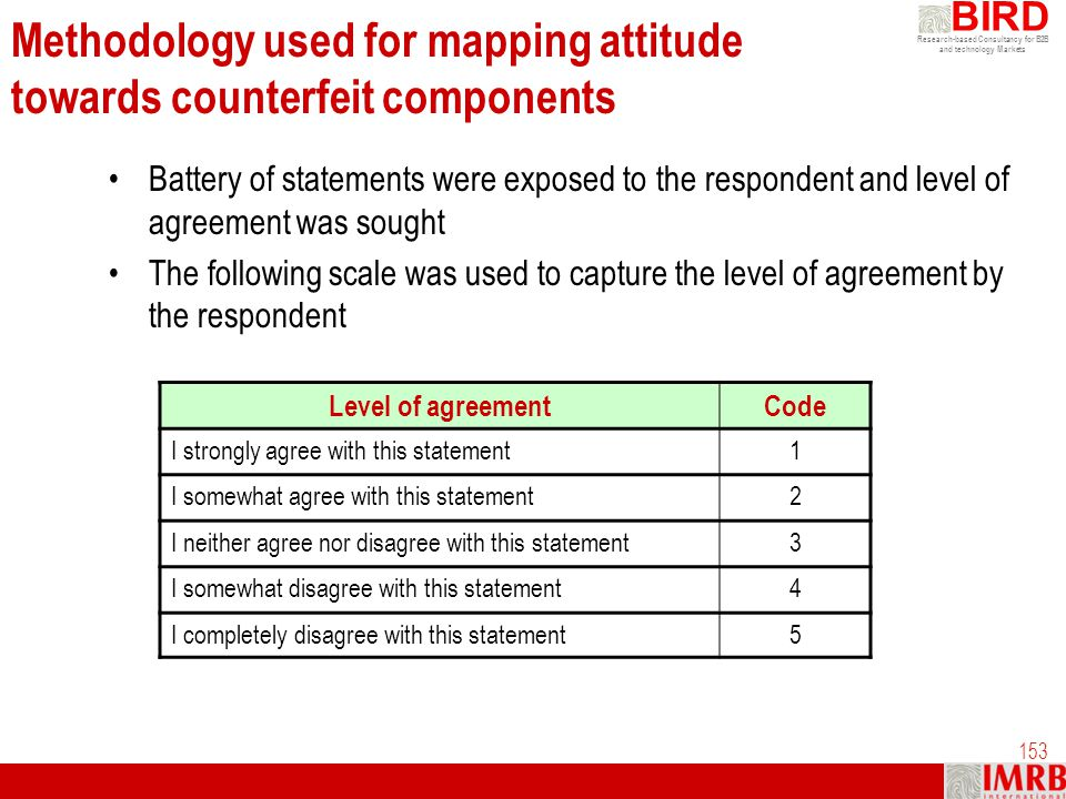 Methodology used for mapping attitude towards counterfeit components