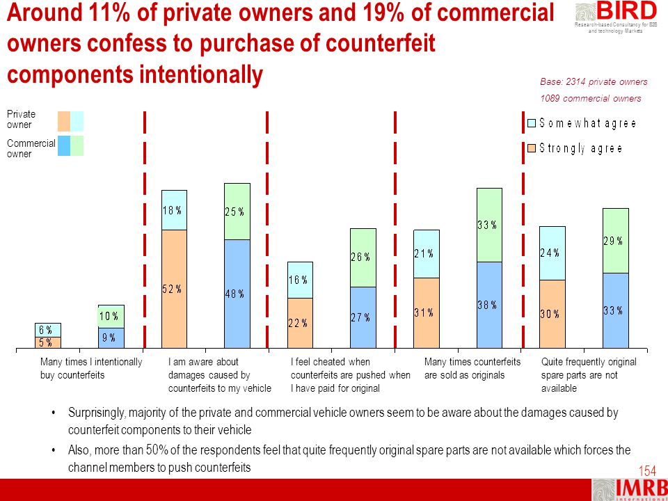 Around 11% of private owners and 19% of commercial owners confess to purchase of counterfeit components intentionally