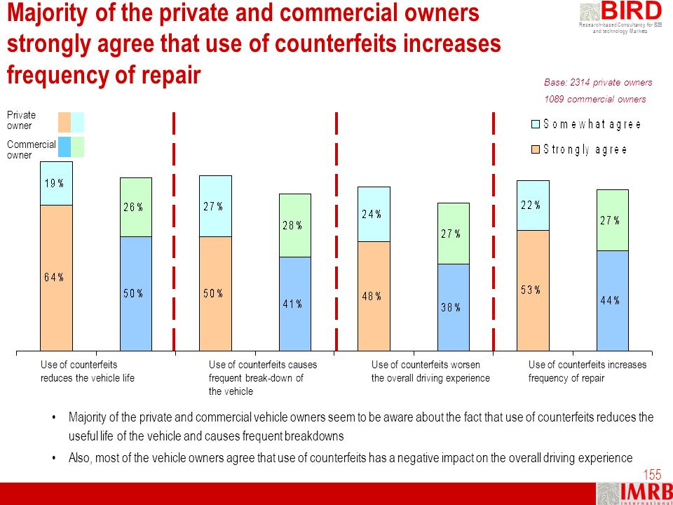 Majority of the private and commercial owners strongly agree that use of counterfeits increases frequency of repair