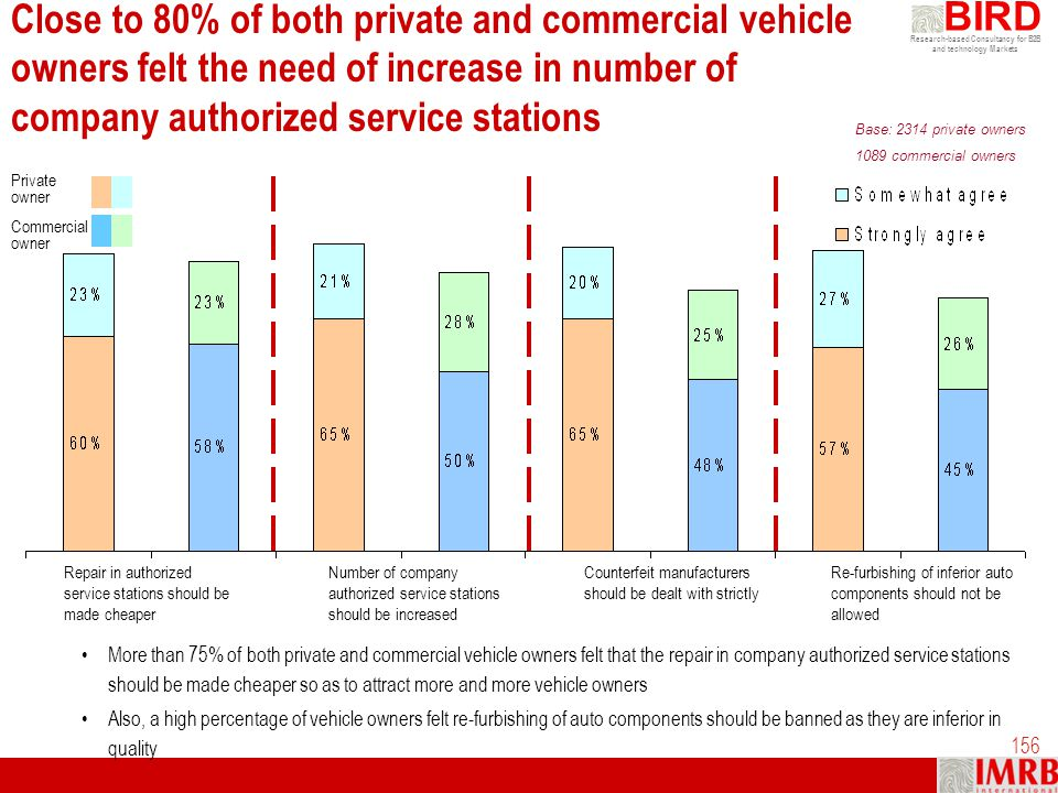Close to 80% of both private and commercial vehicle owners felt the need of increase in number of company authorized service stations