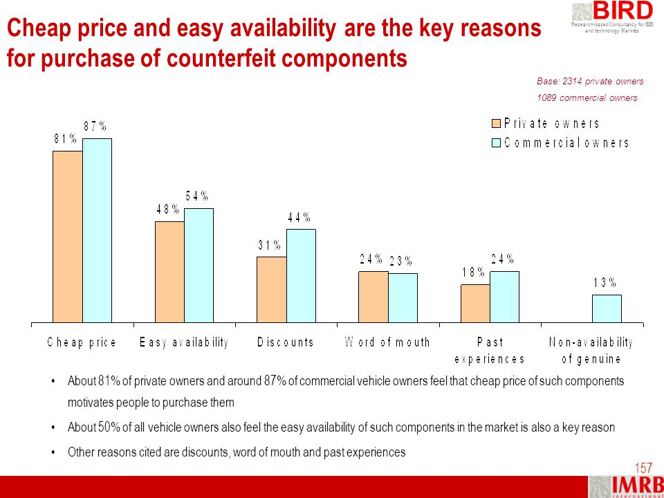 Cheap price and easy availability are the key reasons for purchase of counterfeit components