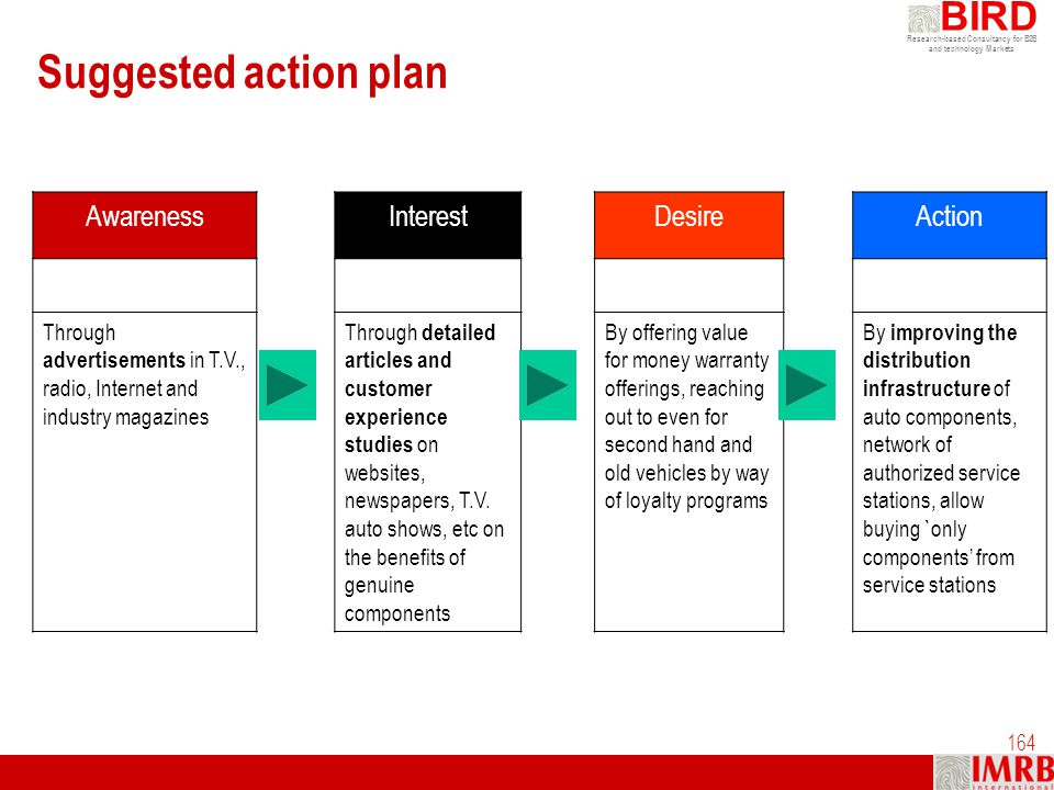 Suggested action plan Awareness Interest Desire Action