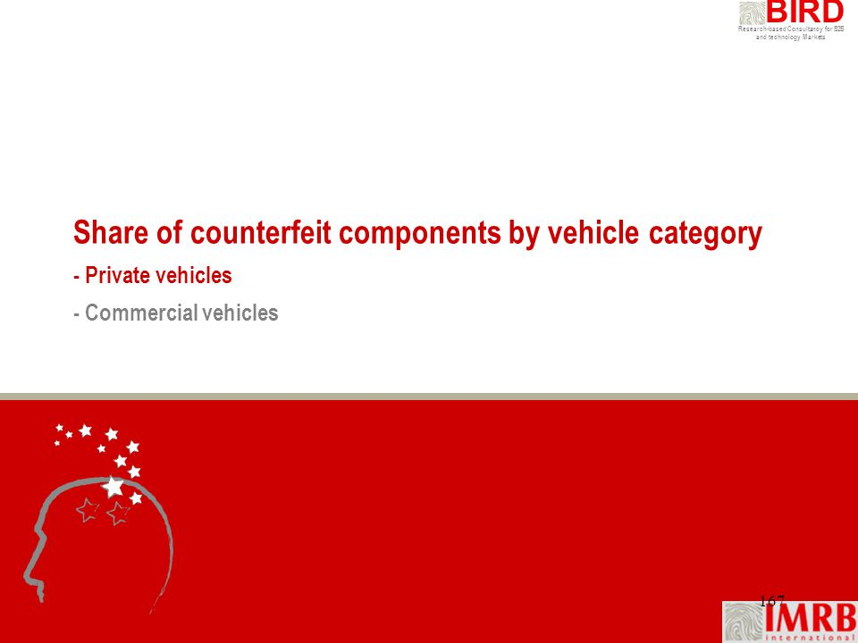 Share of counterfeit components by vehicle category - Private vehicles - Commercial vehicles