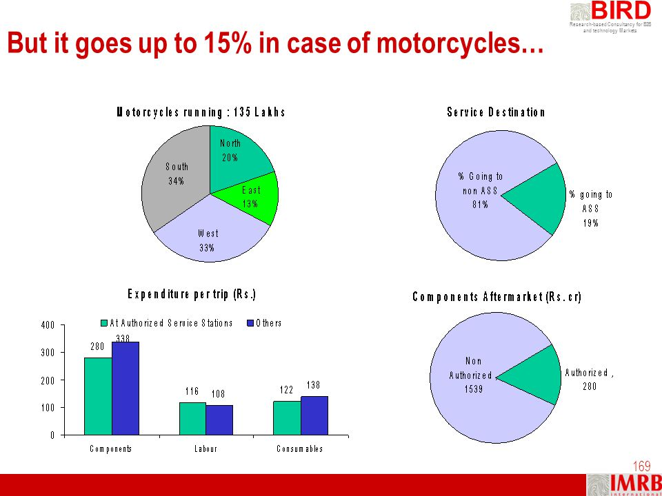 But it goes up to 15% in case of motorcycles…