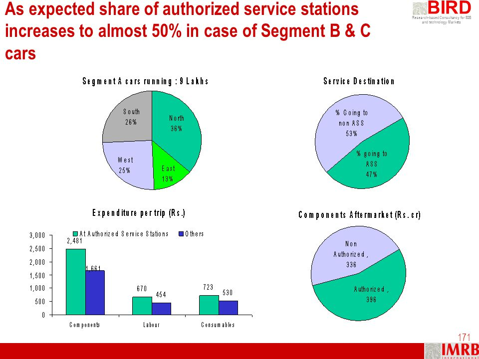 As expected share of authorized service stations increases to almost 50% in case of Segment B & C cars