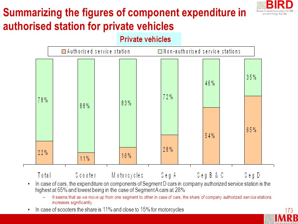 Summarizing the figures of component expenditure in authorised station for private vehicles