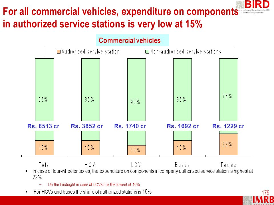 For all commercial vehicles, expenditure on components in authorized service stations is very low at 15%