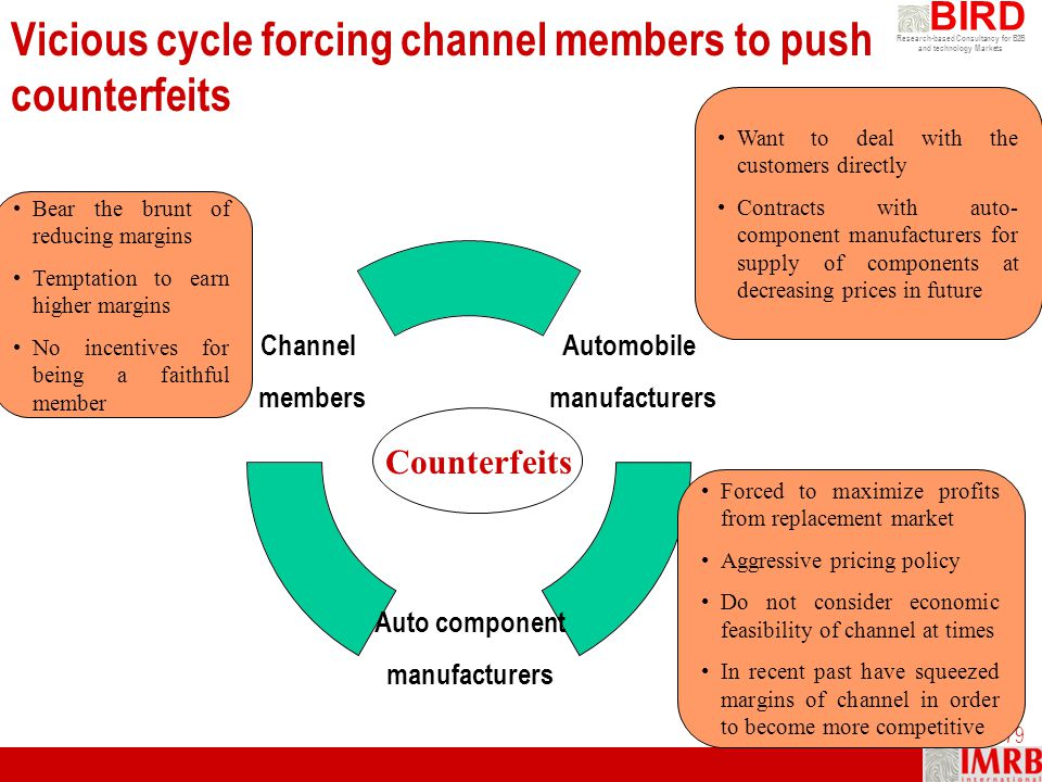 Vicious cycle forcing channel members to push counterfeits