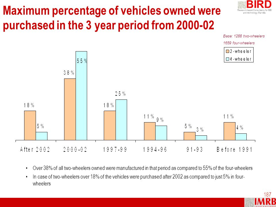 Maximum percentage of vehicles owned were purchased in the 3 year period from 2000-02