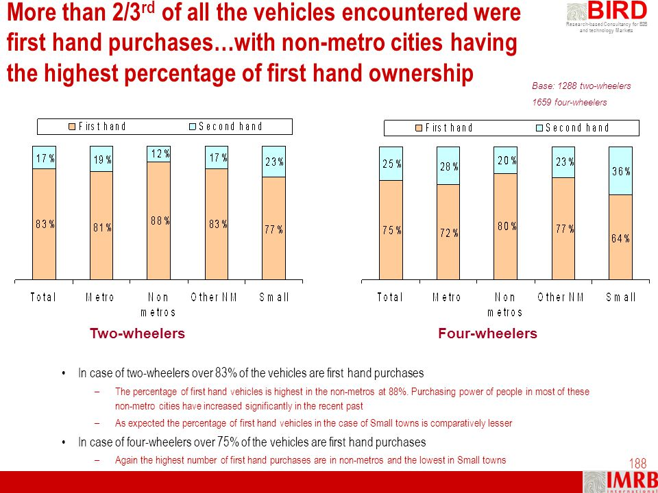 More than 2/3rd of all the vehicles encountered were first hand purchases…with non-metro cities having the highest percentage of first hand ownership
