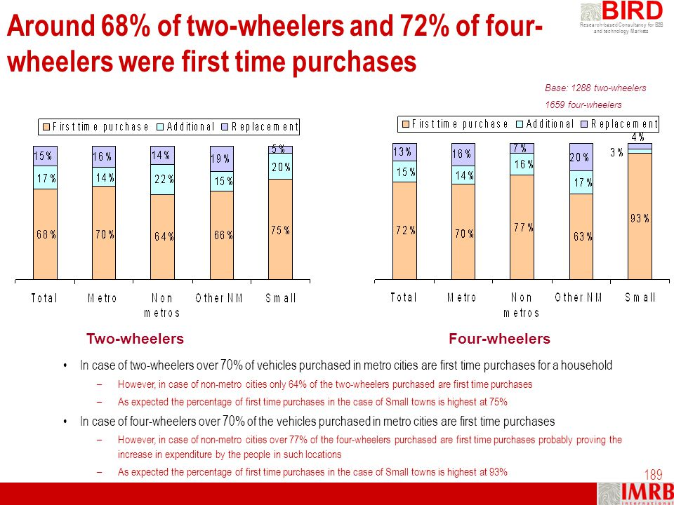 Around 68% of two-wheelers and 72% of four-wheelers were first time purchases