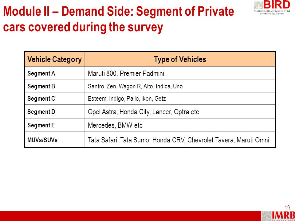 Module II – Demand Side: Segment of Private cars covered during the survey
