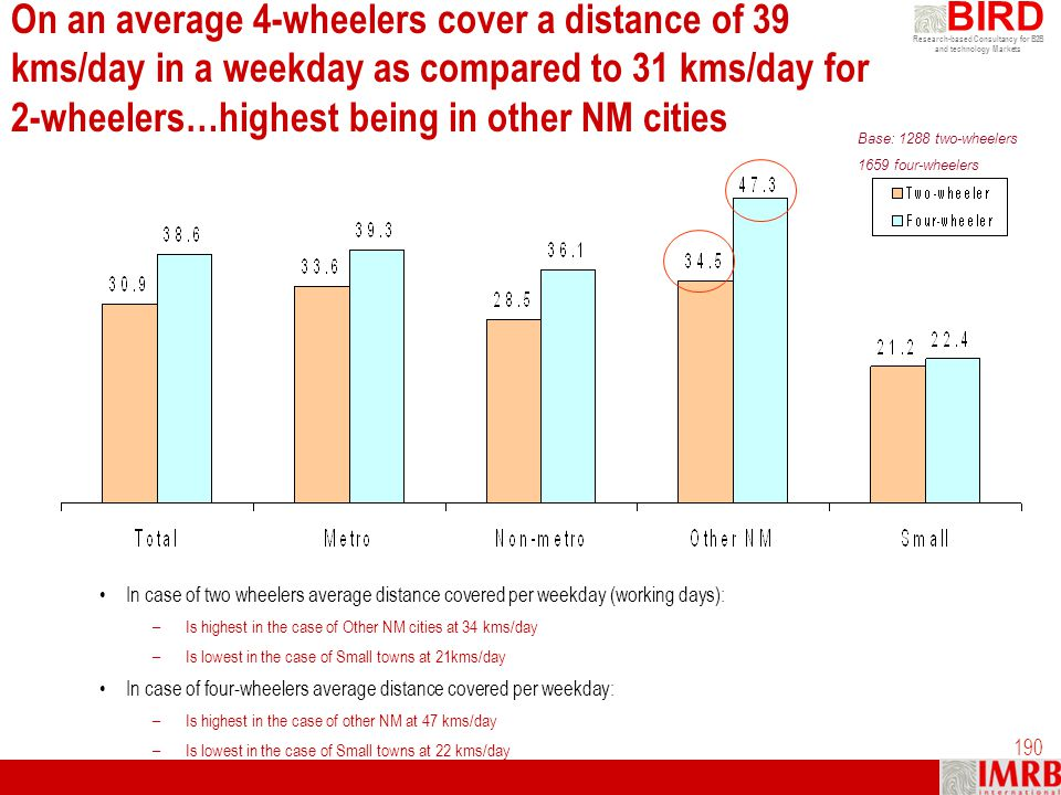 On an average 4-wheelers cover a distance of 39 kms/day in a weekday as compared to 31 kms/day for 2-wheelers…highest being in other NM cities