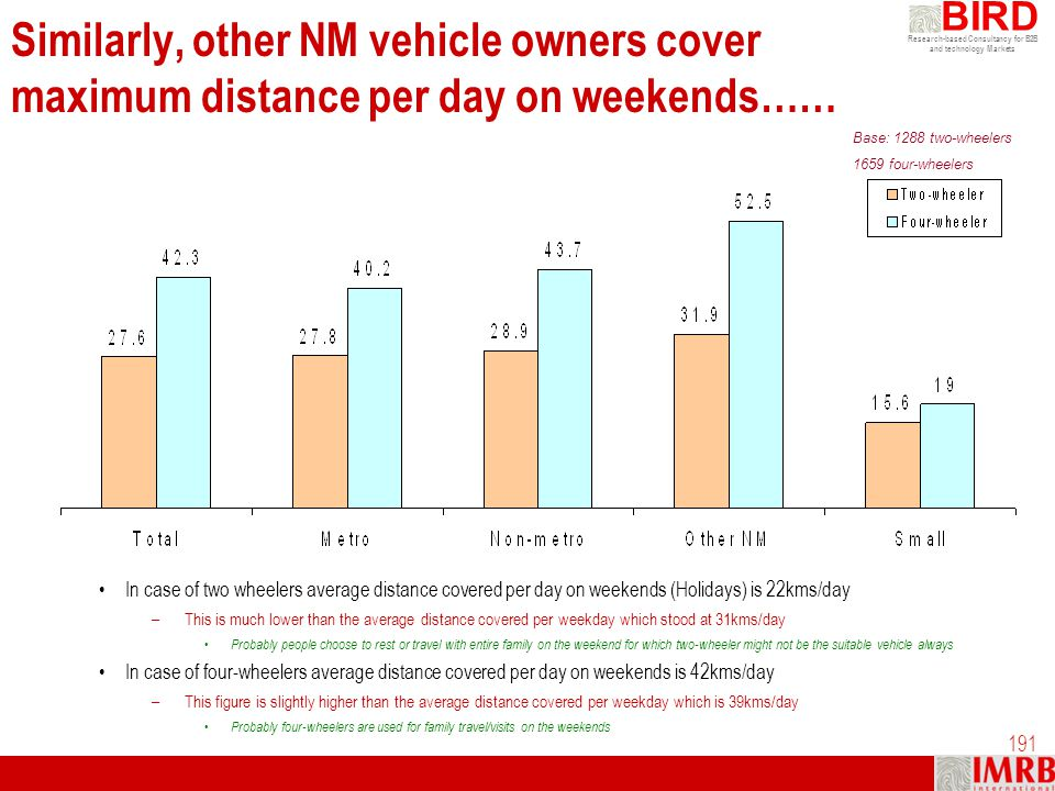 Similarly, other NM vehicle owners cover maximum distance per day on weekends……