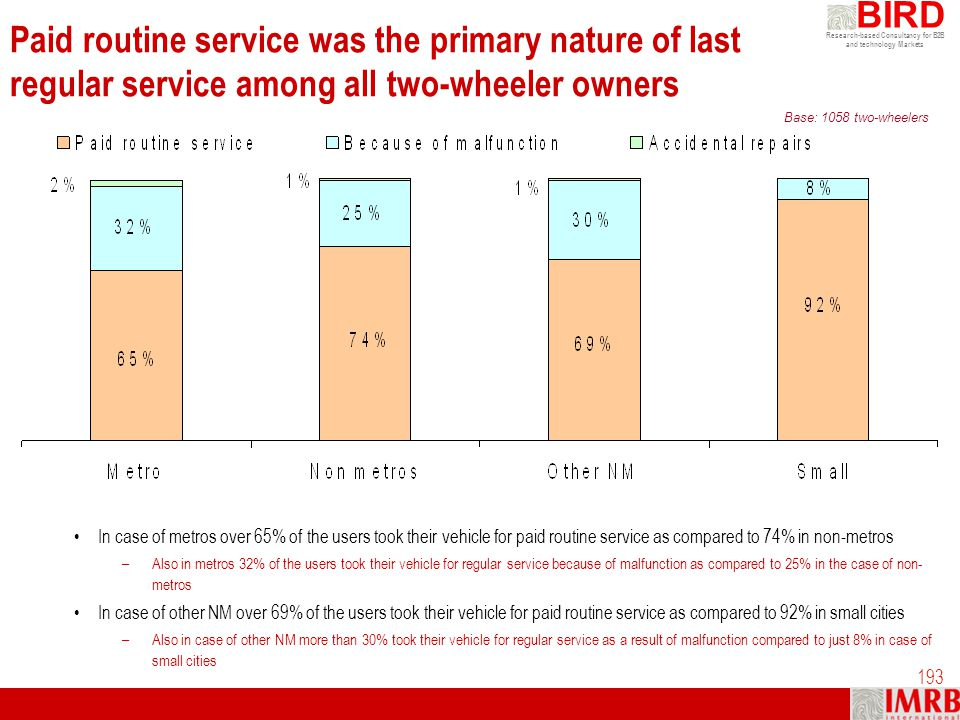 Paid routine service was the primary nature of last regular service among all two-wheeler owners