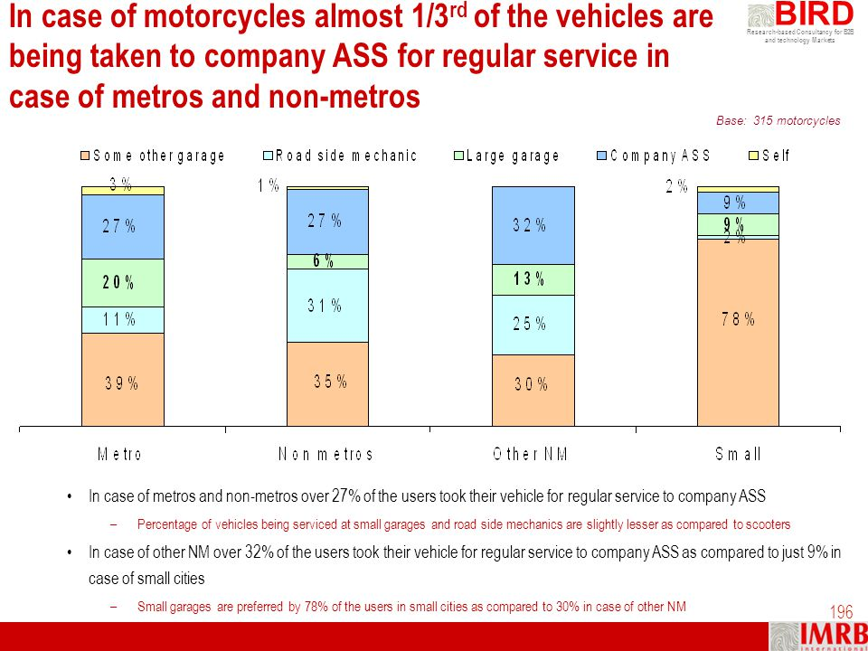 In case of motorcycles almost 1/3rd of the vehicles are being taken to company ASS for regular service in case of metros and non-metros